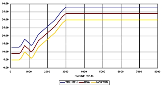 PD2T advance curves