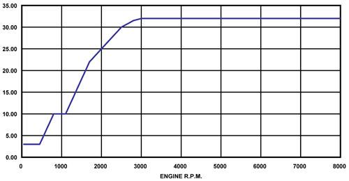 ALB advance curve