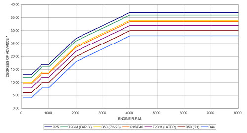 PD1 advance curves