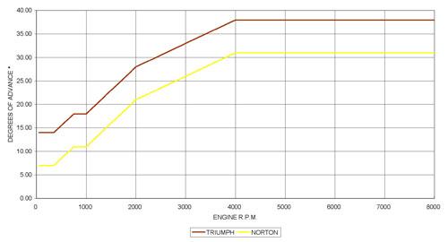 PD2T advance curves
