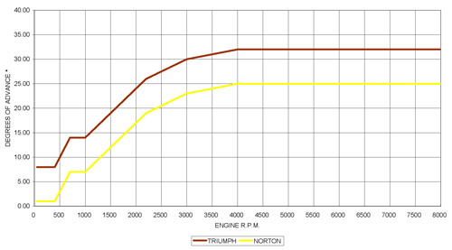 PD2TTP advance curves