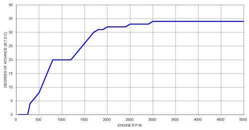 PDB90 advance curves