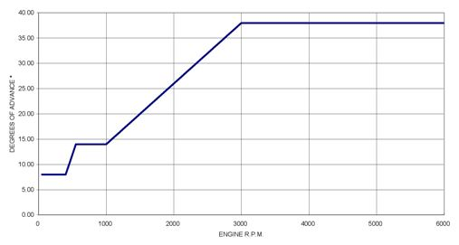 PDMSV1 advance curve