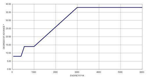 PDMSV1 advance curve