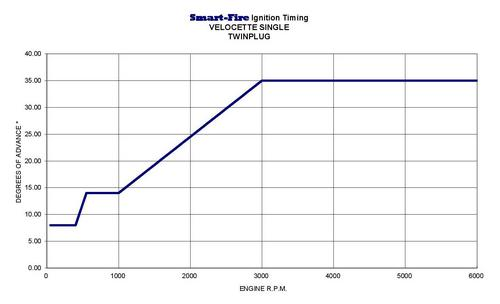 PDMSVTP1 advance curve