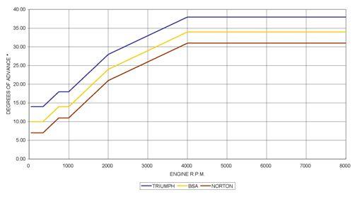 PDMT1 advance curve