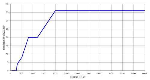 PDV1 advance curves